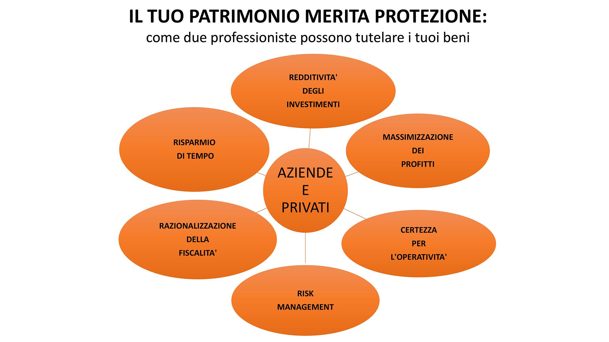 Diritto Patrimoniale - Tutela del patrimonio - Avvocato Zanvettor Romina Conegliano (TV) - Brescia